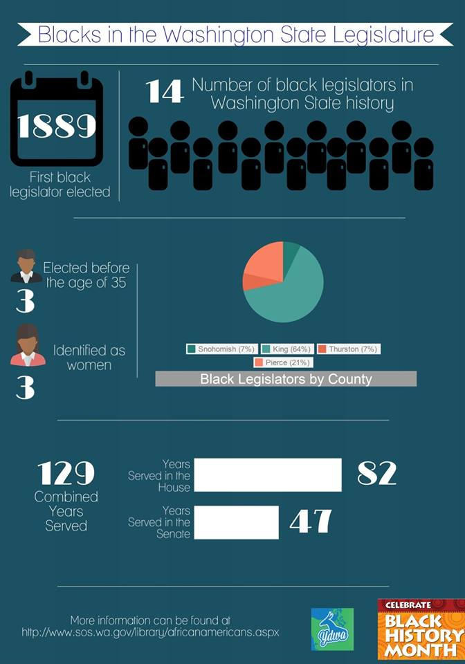 Black History Month YDWA Infographic