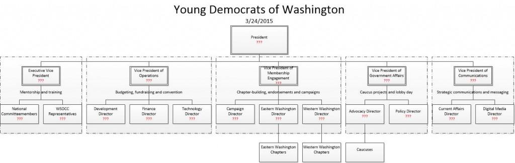 YDWA Org Chart v4