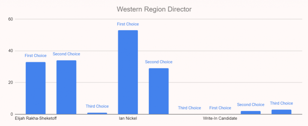 2020 YDWA Western Region Director: Elijah Rakha-Sheketoff 40 votes, Ian Nickel 55 votes, Write-In Candidates 0 votes